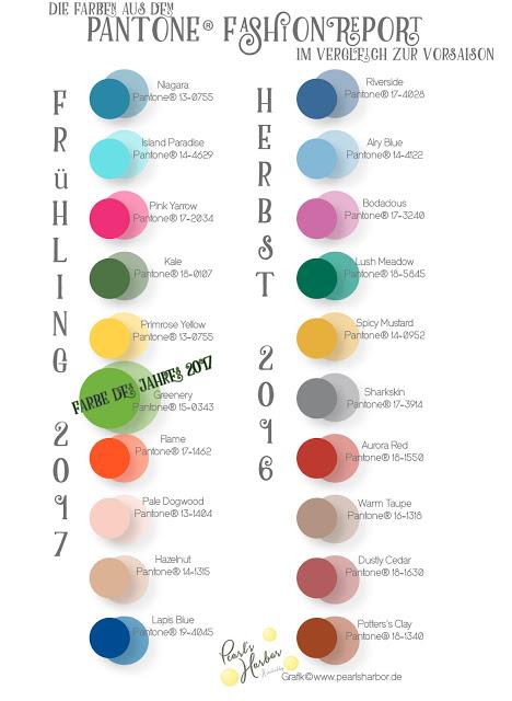 Die Farben aus dem Pantone(R) Fashion Report im Vergleich zum Vorjahr